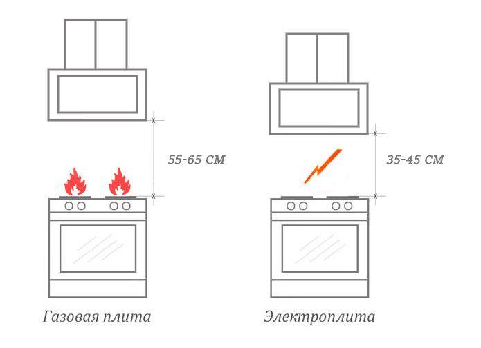 Высота установки наклонной вытяжки над плитой