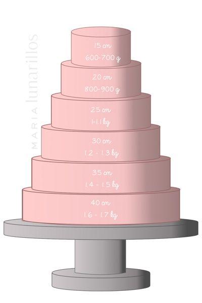 ¿Cuánto fondant necesito?. Pasteles redondos / How many kilos of fondant I need? Round cakes.