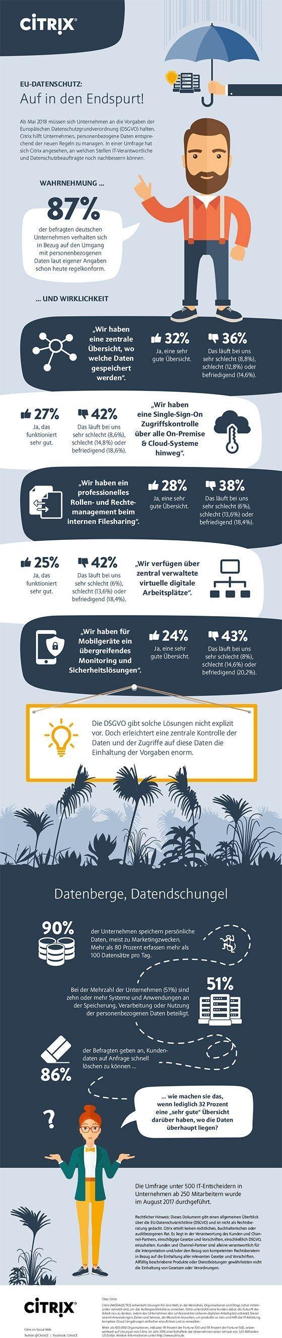 Deutsche Unternehmen überschätzen sich bei Datenschutz-Grundverordnung – #bei …