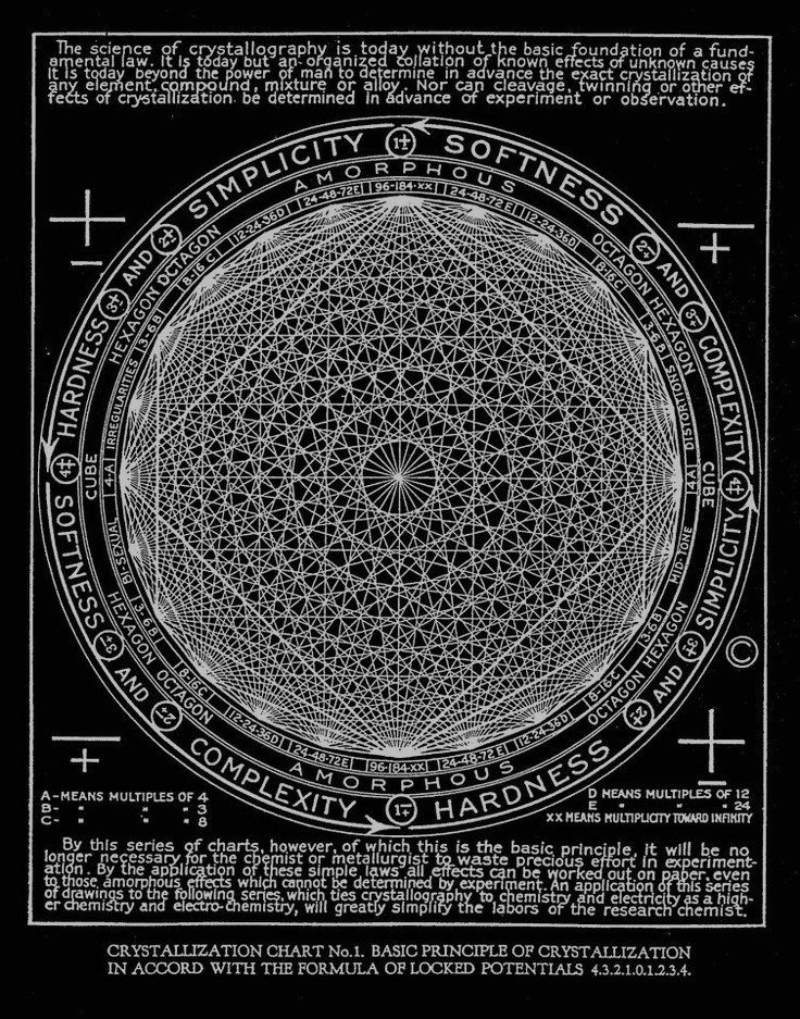 "Walter Russell - Law of Crystallization, ""The Universal One"", 1926"