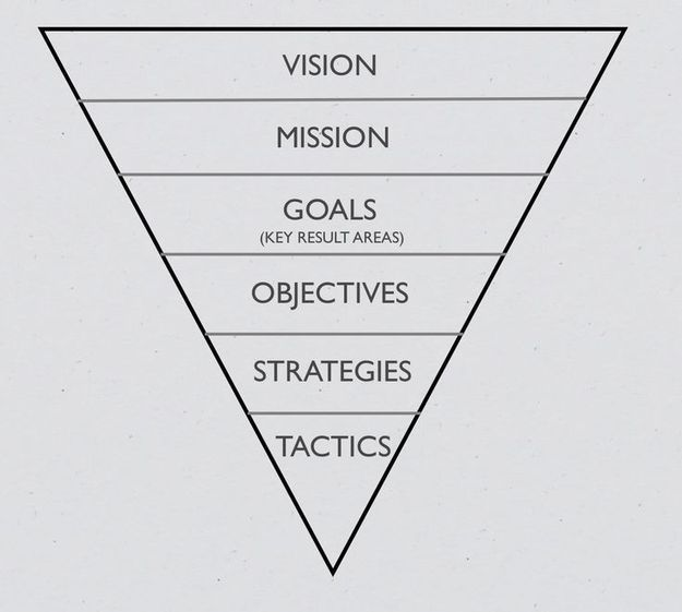~ A Strategic Planning Model