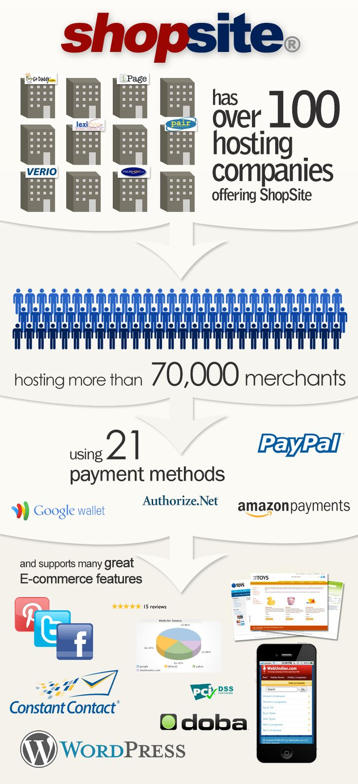 ShopSite Shopping Cart E-commerce Software Infographic