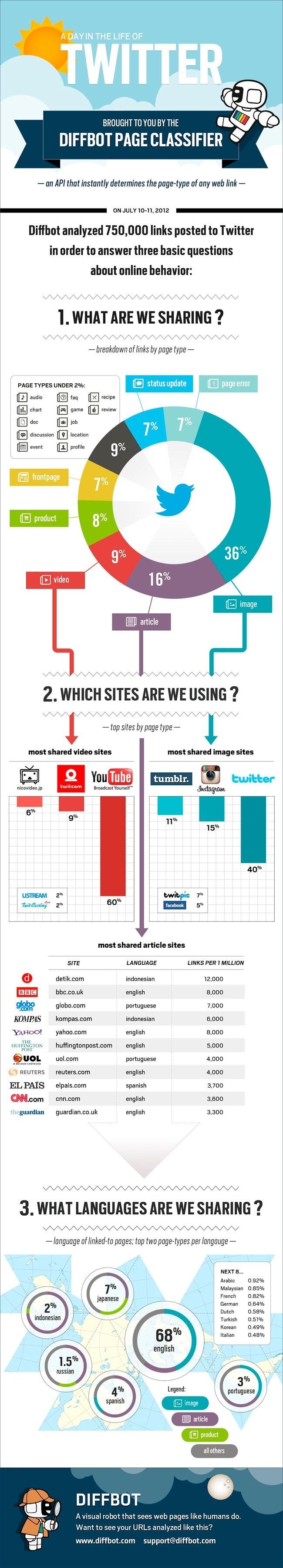 Cómo son los enlaces que se comparten en Twitter #infographic