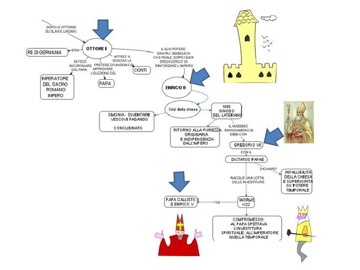 Storia: MEDIOEVO (tutto il medioevo in 20 diapositive e mappe mentali)