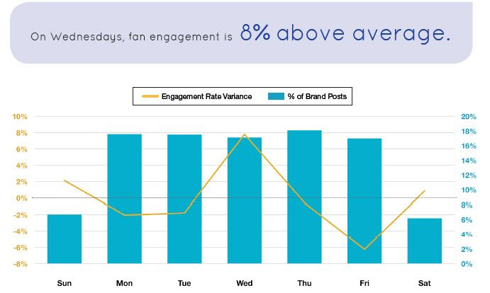 Best day to post on Facebook    Most of the brands researched posted regularly throughout the week. To improve engagement it is best to publish on Wednesdays and Saturdays.