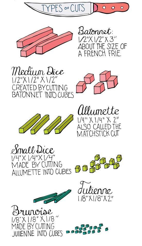 Basic knife cuts. Infographic by Illustrated Bites (http://illustratedbites.wordpress.com)