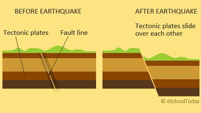 All you need to know about earthquakes explained through the use of well chosen and easy to understand diagrams all about earthquakes.