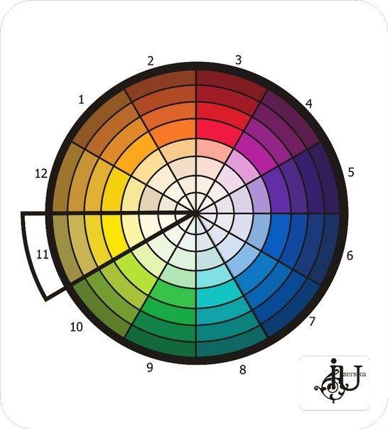 Полезные советы: Цветовой круг