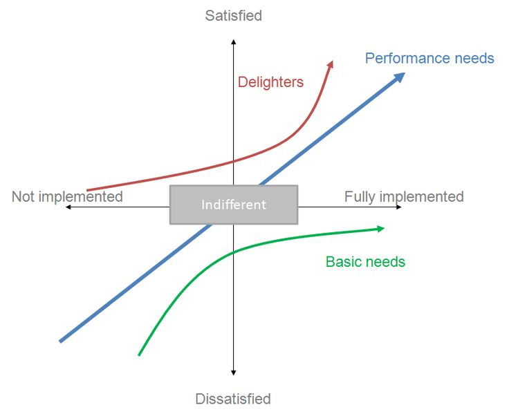 The Kano Model :  Must Haves vs Nice to Haves