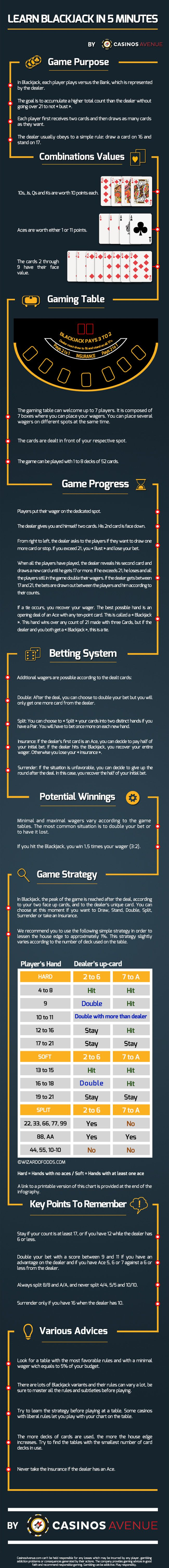 Learn Blackjack Rules and Strategy in Just 5 Minutes   Casino Infographics