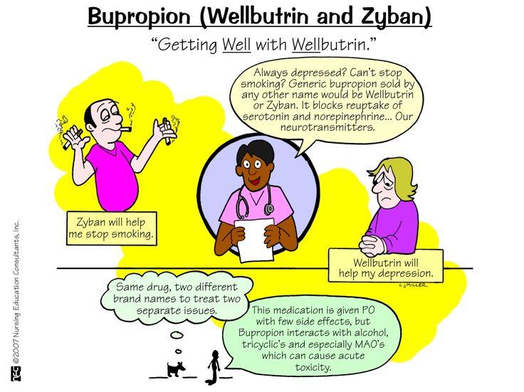 Nursing Mnemonics and Tips: Bupropion (Wellbutrin and Zyban)