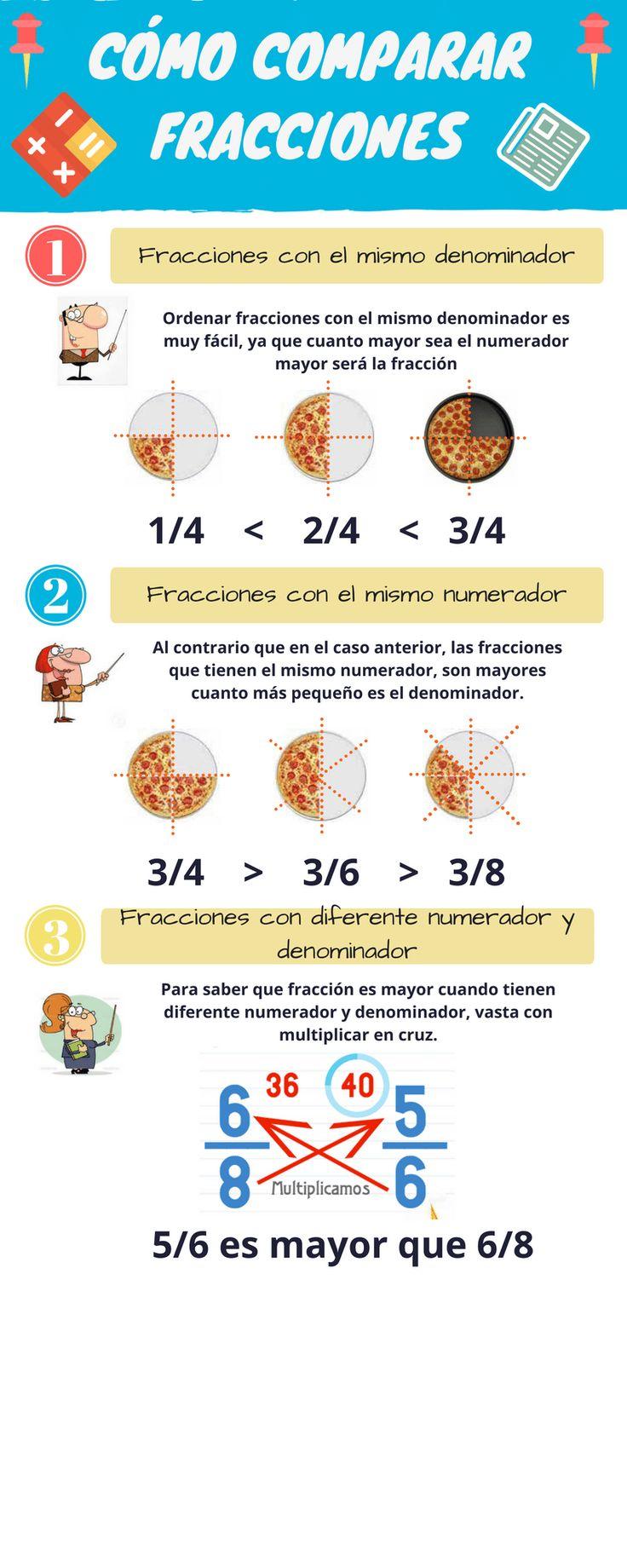 Cómo comparar fracciones 1 Fracciones con el mismo denominador 1 Ordenar fracciones con el mismo denominador es muy fácil, ya que cuanto mayor sea el numerador mayor será la fracción  1/4  <  ...
