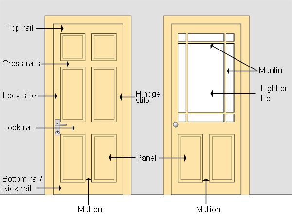 Parts Of Door Leaf Door Panel Door Leaf Door