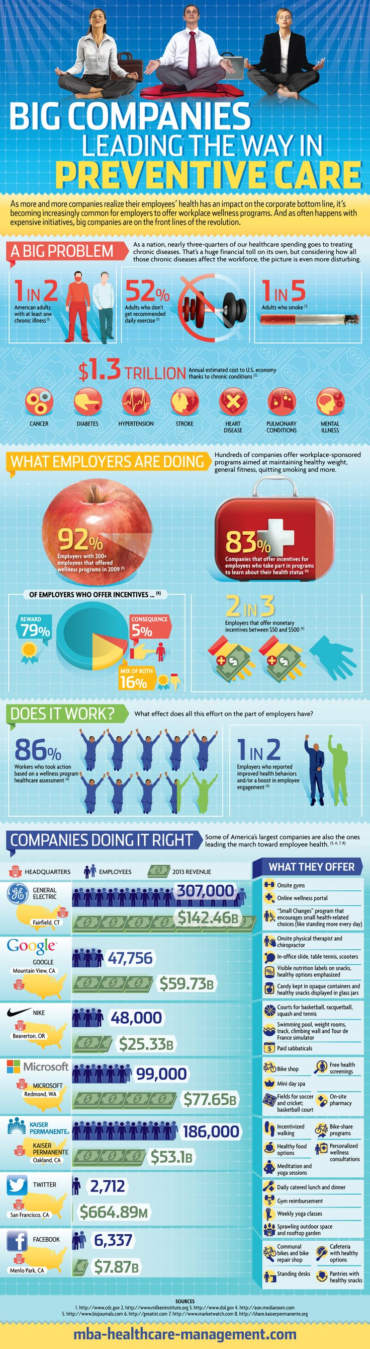 Big companies leading the way in wellness care