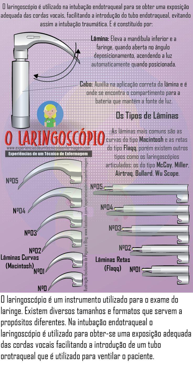 O Laringoscópio