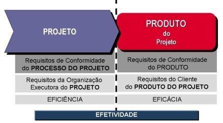 Conceitos de Gerenciamento de Projetos  PREMONTA - Estrutura Pré-Moldada e Estrutura Metálica Link do Vídeo: http://youtu.be/i-Vvu-thvuU Link do Post: http://goo.gl/dXalA9 Link do Site: http://premonta.com.br/  Será a atual preocupação das empresas com o tema gestão de projetos um mero modismo? Alguns indicadores observados no contexto empresarial atual nos levam a crer que não. Consequência de uma volatilidade cada vez mais acentuada de mercados que aparecem e desaparecem da noite ...