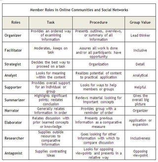community roles