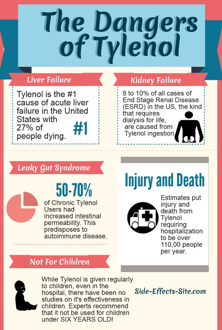 Side effects of Tylenol are very dangerous. From Liver failure and kidney failure, is it really worth it?   http://www.side-effects-site.com/tylenol-side-effects.html