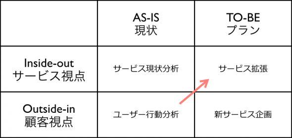カスタマージャーニーマップのパターン   ラボ   株式会社コンセント   株式会社コンセント