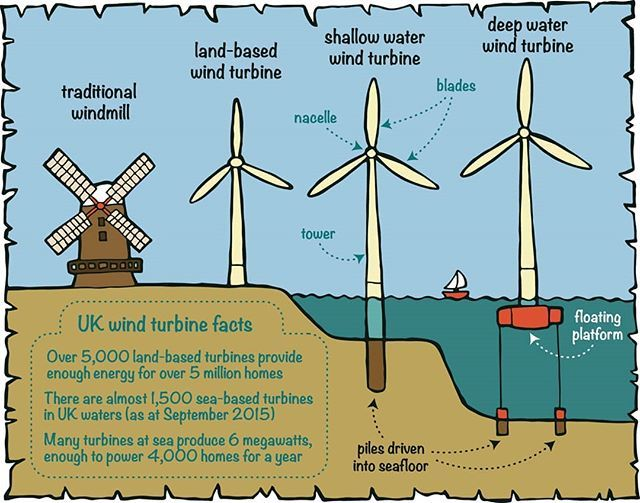 For A Very Windy Throwbackthursday Here S My Wind Power Diagram From Children S Book Can A Lobster Be Renewable Energy Systems Energy Activities Energy Facts