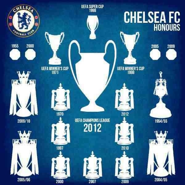 18 Trophies in our (CFC) cabinet... we have history!