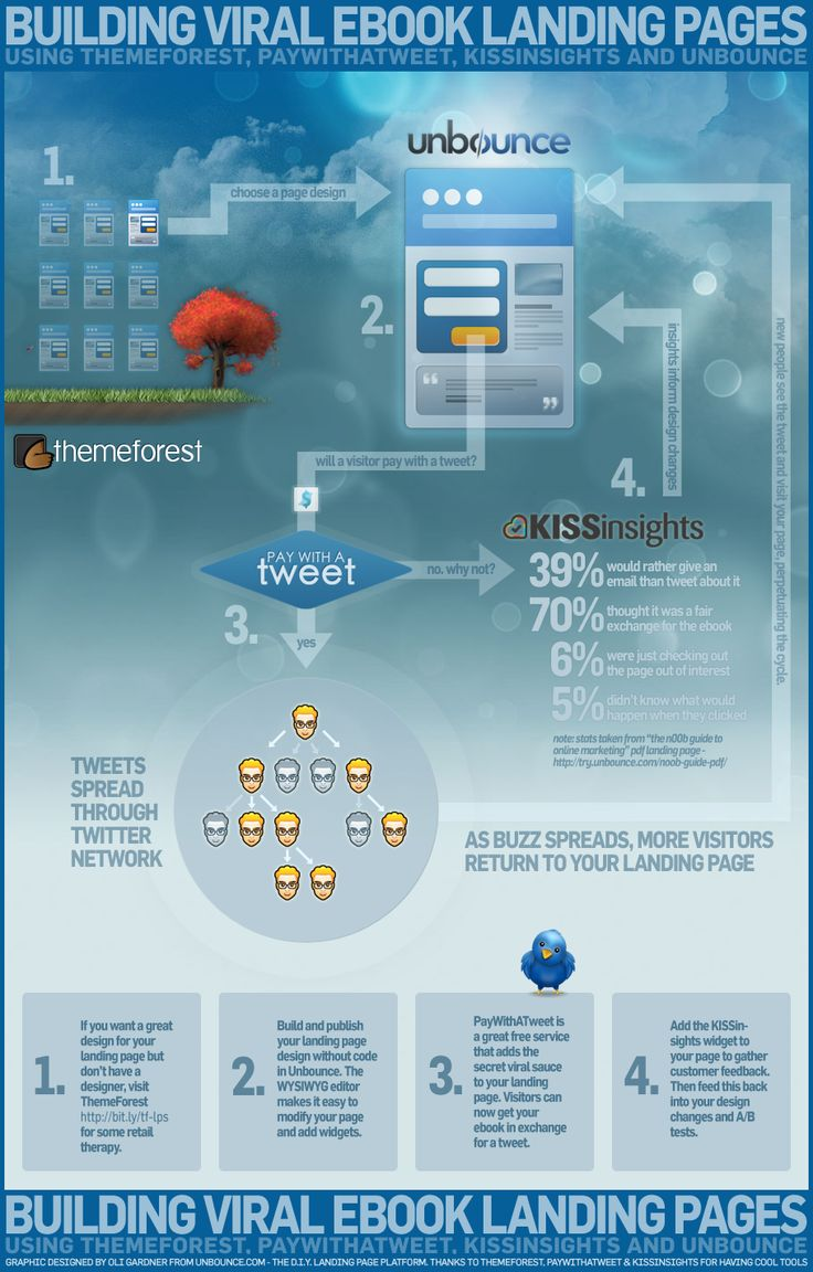 How to Create a Viral eBook Landing Page using #Unbounce, KISSinsights, ThemeForest and PayWithATweet. [Infographic]
