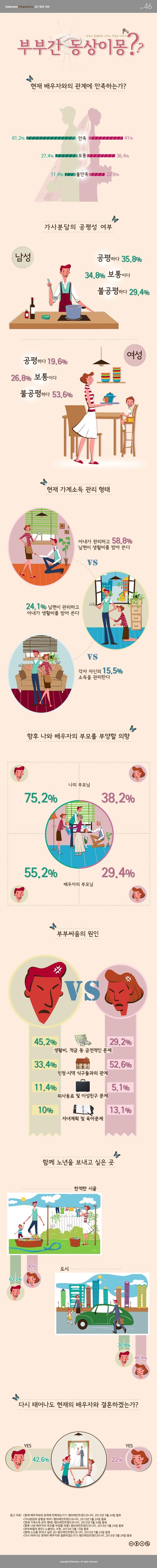 [Infographic] '부부는 일심동체?' 함께하지만 다른 생각을 하는 부부에 관한 인포그래픽