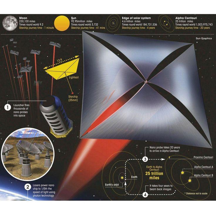 Resultado de imagen para velas solares espaciales