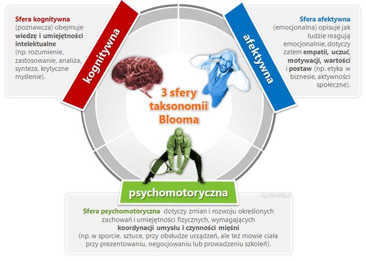 Taksonomia Blooma - rzecz o klasyfikacji celów nauczania