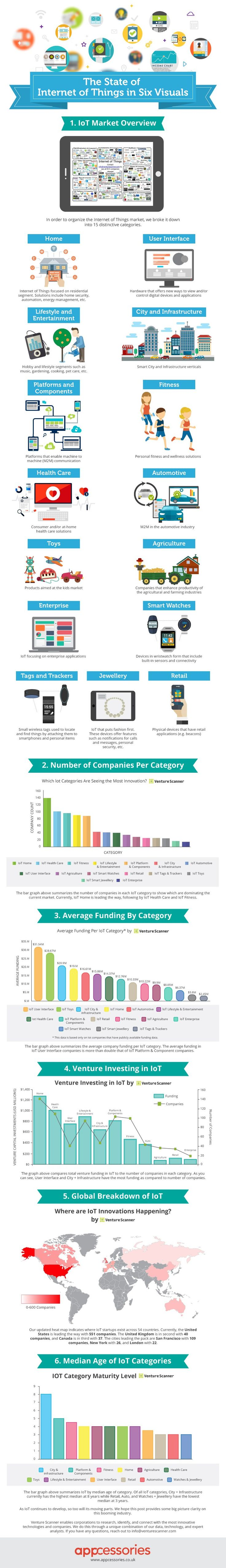The State of Internet of Things in 6 Visuals – By the team at Appcessories