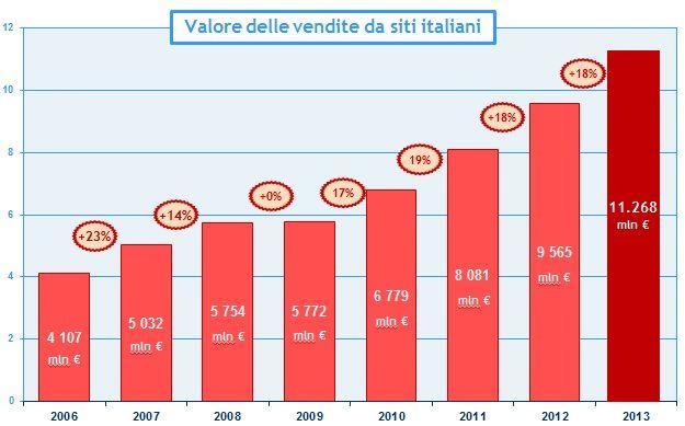 Le marché italien, une opportunité réelle pour les e-commerçants français