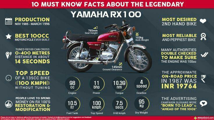 Yamaha Rx100 In 2020 Yamaha Rx100 Vintage Motorcycles Bike Seat