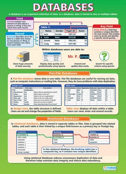 Databases Poster