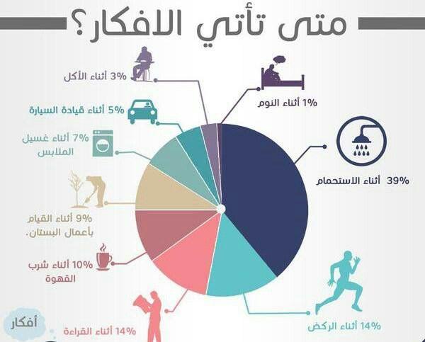 انفوجرافيك Ddccc00ad42f65f1281327a60b7c916d--infographics-arabic-quotes