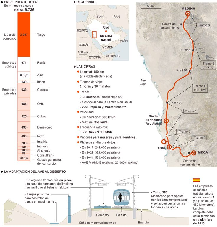 El AVE del desierto | Media | EL PAÍS