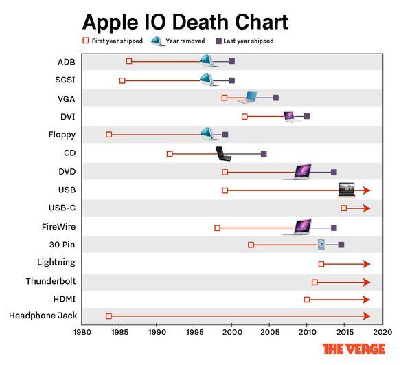 新型MacBookにはI/O関連ポートがUSB TypeCポートしかありませんが、次期iPhoneでも「イヤホンジャックが消滅する」と噂されているように、Appleは他のIT企業よりも一足早くI