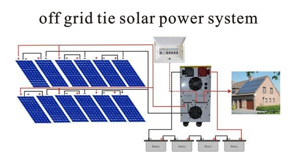 Schematic Diagram Of An Off Grid Solar Power System Solar Panels Solar Power System Solar Power