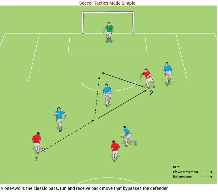 Tactics - One-Two image