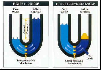 What is Reverse Osmosis and How Does it Works?Our reverse osmosis systems for commercial-scale water purification offer all the reliability, serviceability, and consistency that your business needs: https://www.ampac1.com
