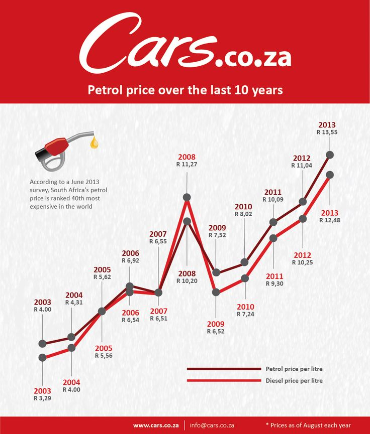 Petrol price in South Africa over the last 10 years {Cars.co.za}  Super simper and relevant.