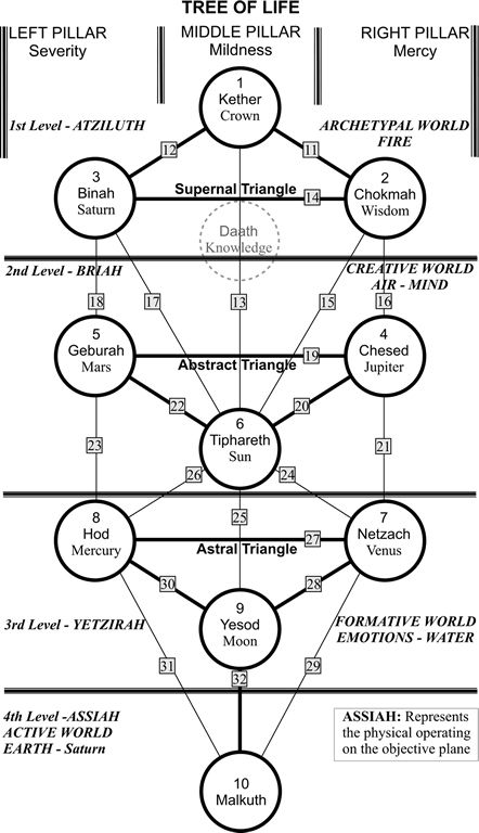 Diagram Tree Of Life Sephiroth Diagram Full Version Hd Quality Sephiroth Diagram Ghnetworkwiringl Wecsrl It The tree of life is a common token used on kabbalah talismans. diagram tree of life sephiroth diagram