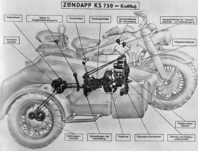 Croquis d'un side-car Zundapp KS 750.
