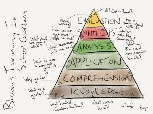 Blooms Taxonomy For School Gardens from dustinbajer.com