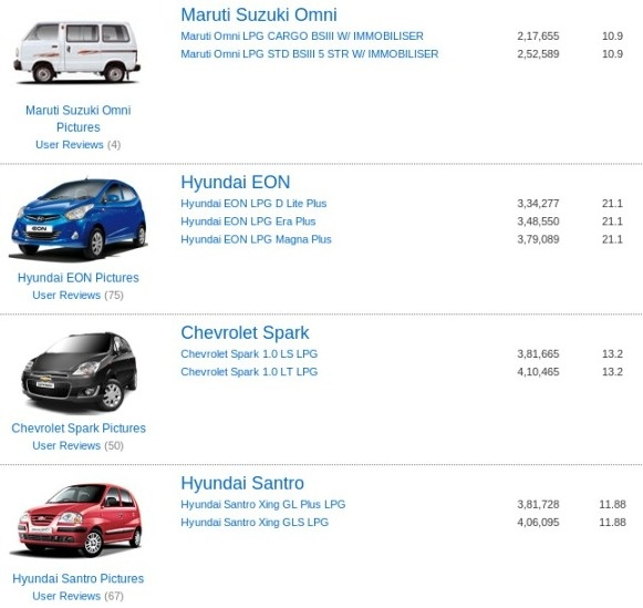 Lowest Priced Cars