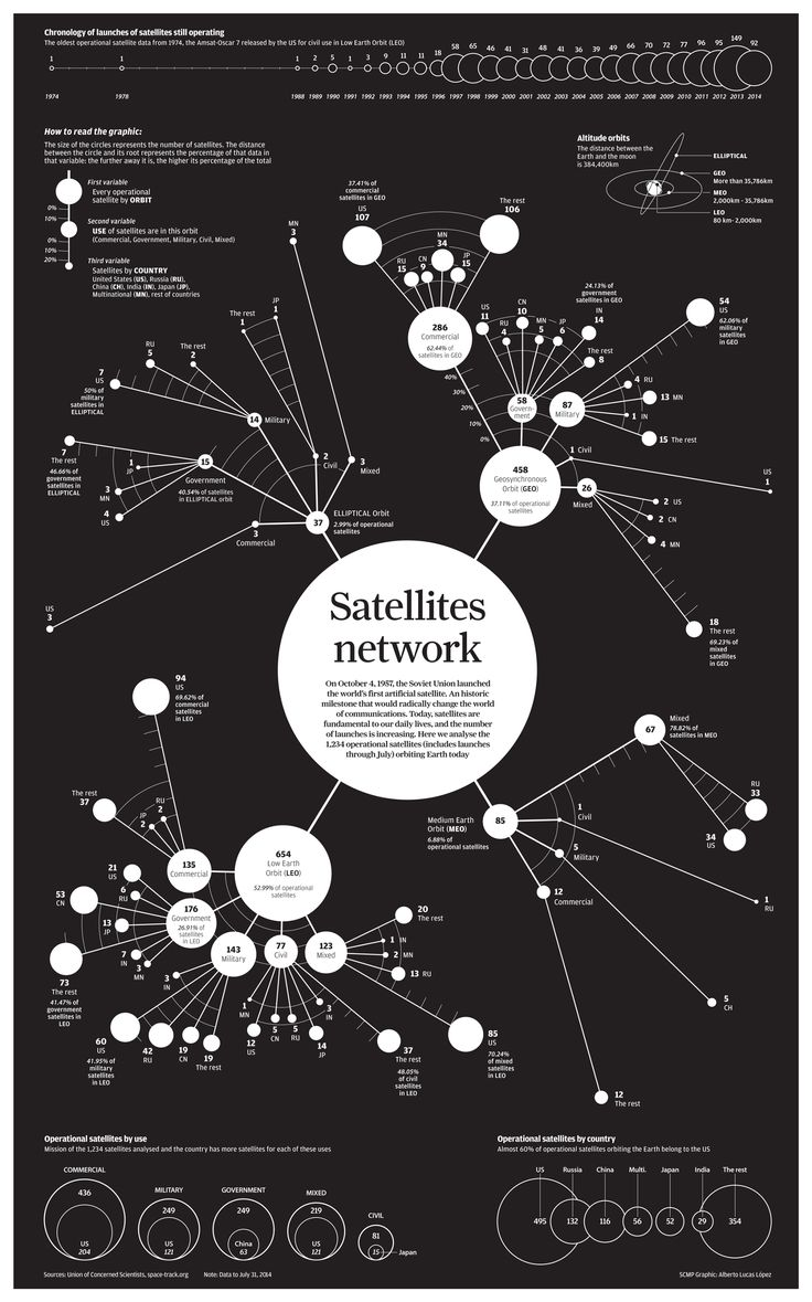 Operational satellites - www.lucasinfografia.com