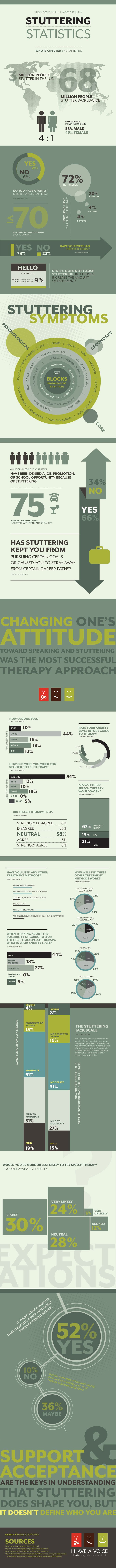 Stuttering Facts and Stats, wish more people knew more about it