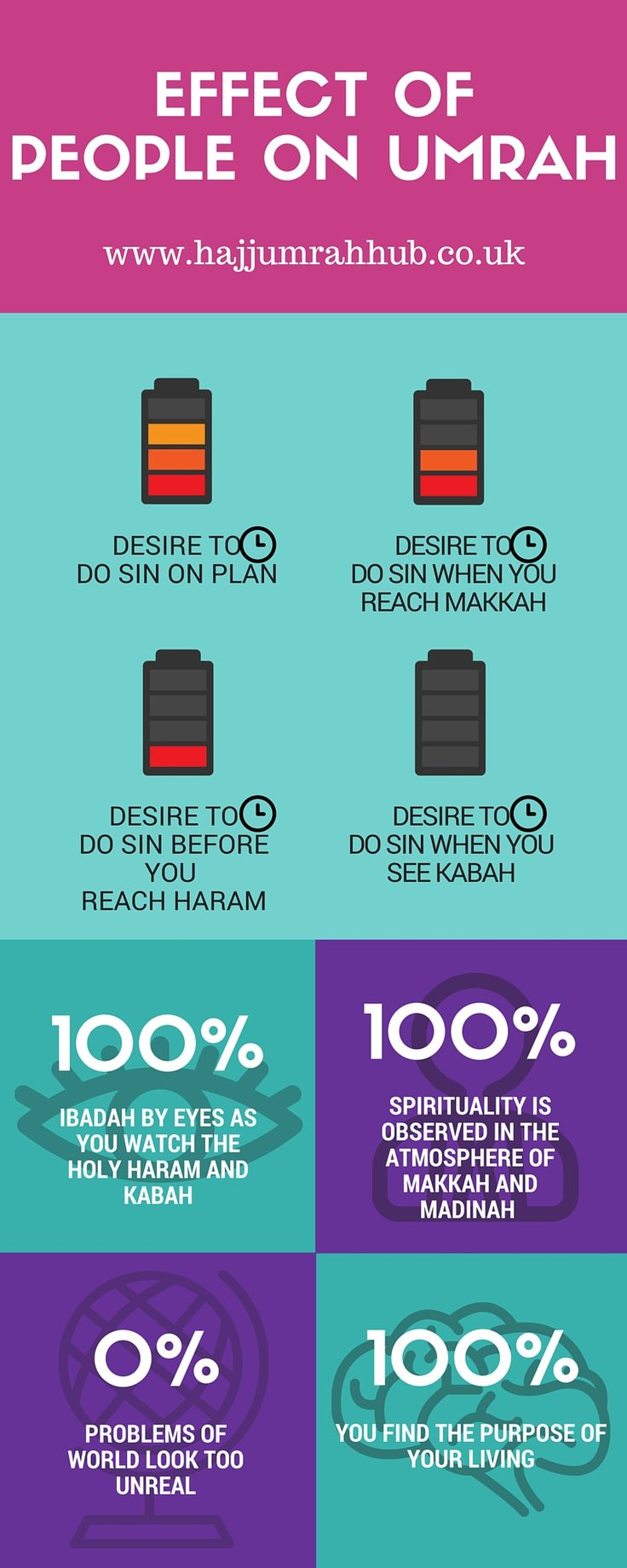 Umrah and its effects