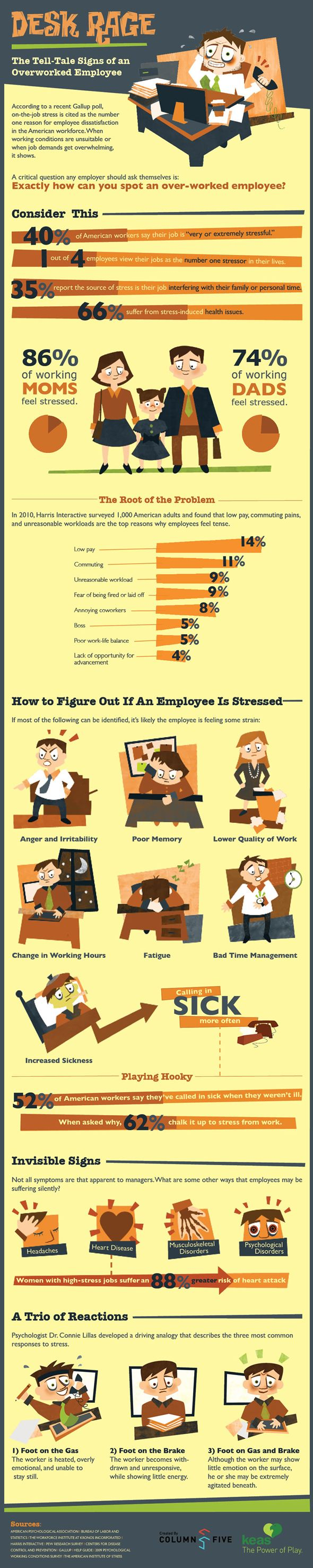 INFOGRAPHIC: The Tell-All Signs Of An Overworked Employee  -  found at http://www.businessinsider.com/ what-an-overworked-employee-looks-like-2012-5