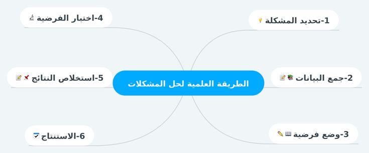الطريقة العلمية لحل المشكلات Art Ios Messenger
