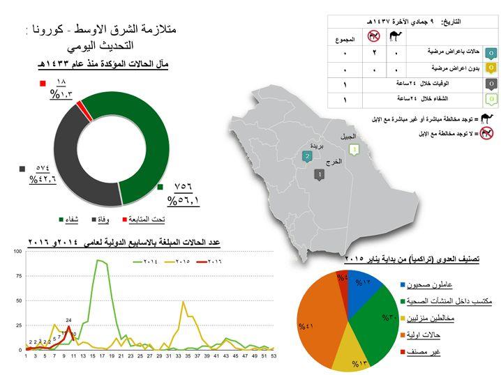 2 New #MERS cases in Al Quassim region. 1 death in Ar Riyadh
